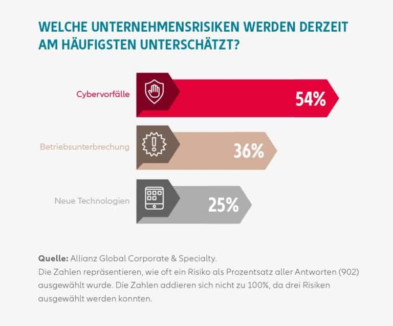 IT-Sicherheit-Allianz-Statistik2